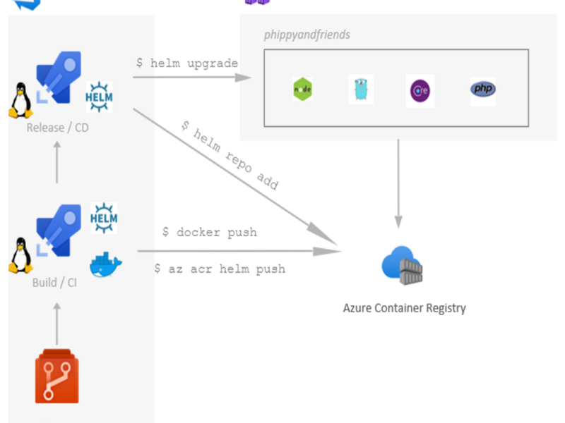 My First Experiences With Azure DevOps